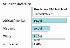 Eisenhower Middle School demographics